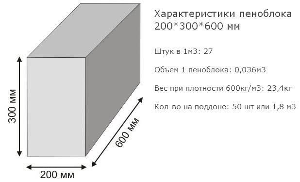 Смета на строительство дома из газобетона 10х10 – расчетная совокупная стоимость материалов и работ | папа мастер!