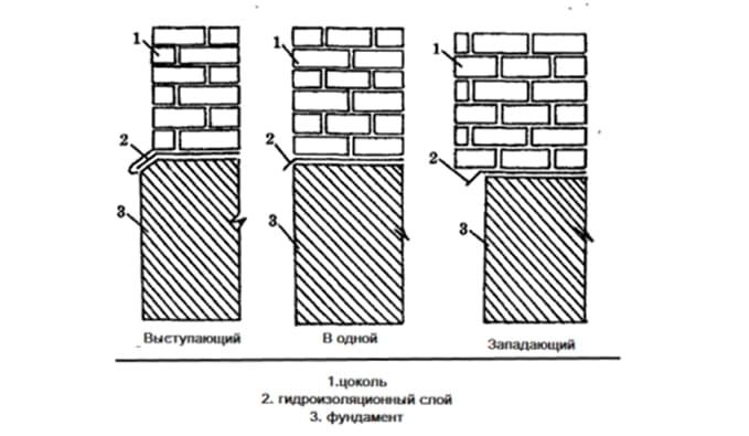 Нужно ли делать гидроизоляцию из раствора на фундамент перед брусом - строим сами
