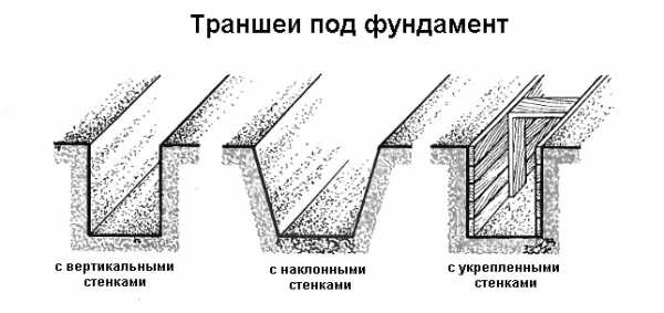 Что такое откосы и стенки котлована, какие бывают виды и назначение?