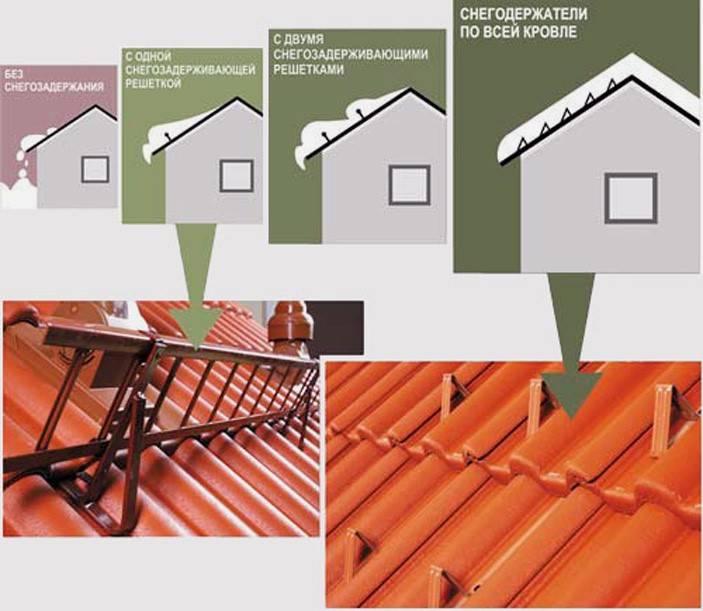 Как сделать снегозадержатели на крышу своими руками — фото и видео инструкция