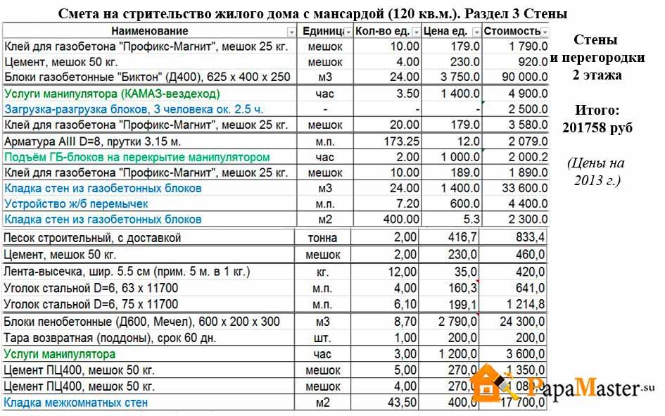 Цена шлакоблока: расценки за 1 штуку, куб и 1 м2, стоимость за работу по кладке, составление сметы и основные расходы, расчет необходимого количества