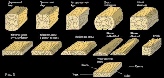 Обрезной брус: что это такое? чем отличается от необрезного бруса? преимущества пиломатериала, характеристики