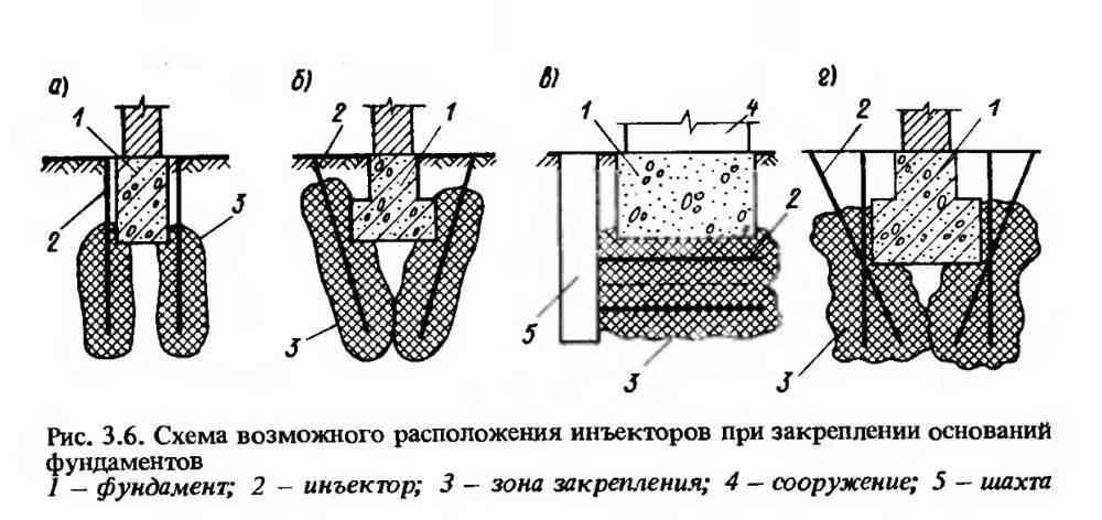 Укрепление фундамента буроинъекционными сваями: усиление инъецированием