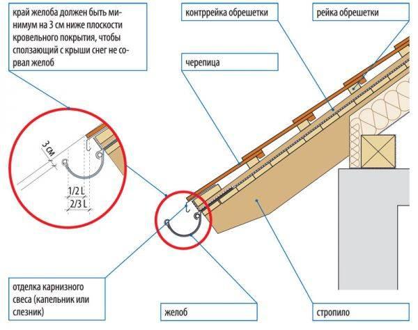 Водосточная система docke (деке): виды, инструкция по монтажу