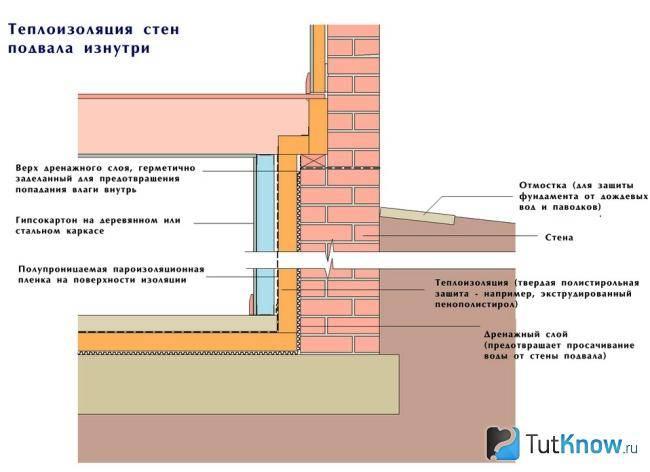 Как выполнить утепление стен изнутри пенополистиролом своими руками + видео