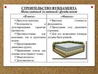 Монолитная плита фундамента: плюсы и минусы устройства
