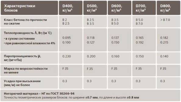 Теплопроводность утеплителей — сравнительная таблица
