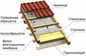 Гидроизоляция кровли под металлочерепицу: какая лучше для крыши, какую выбрать мембрану, установка