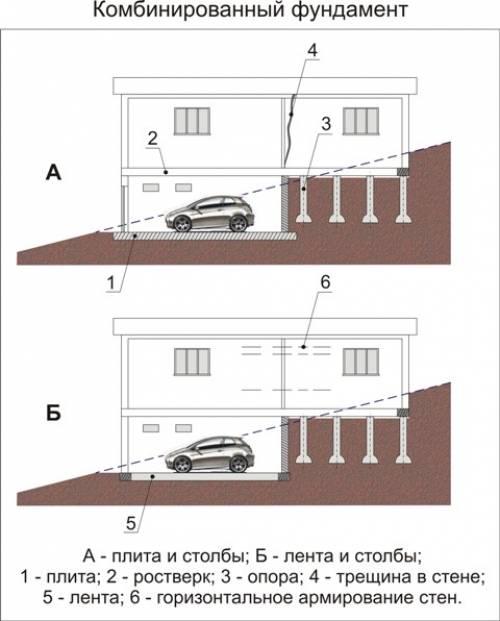 Винтовые сваи под дом: какие выбрать и как установить.