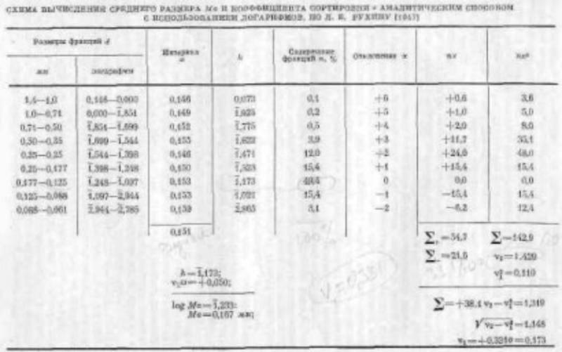 Определение гранулометрического состава глинистых грунтов ареометрическим методом. курсовая работа (т). геология. 2014-02-03