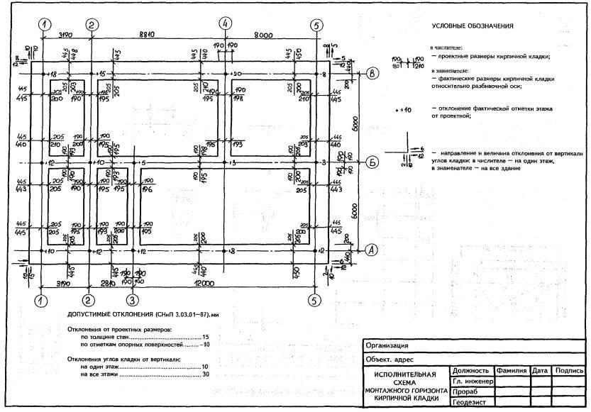 Этапы проведения геодезических работ, необходимое оборудование