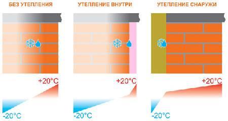 Утепление фундаментной плиты: преимущества технологии