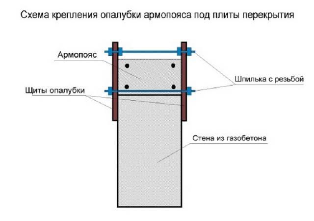 Всё про армирование газобетонных блоков: армируемые участки и применяемые материалы