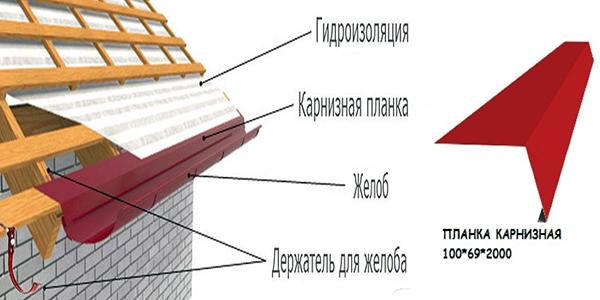 Зачем нужен капельник для крыши и правильная схема установки планки конденсата