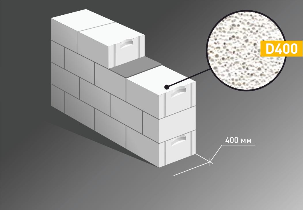 Основные характеристики пустотелых бетонных блоков