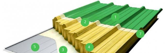 Цена на гараж из сэндвич-панелей: стоимость стеновых плит по размерам, расчет суммы для строительства быстровозводимых модульных сборных зданий, составление сметы