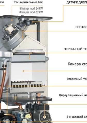 Газовый котел ферроли: инструкция, неисправности, а также как правильно происходит эксплуатация прибора