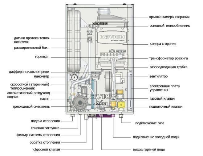 Дополнительный расширительный бак для двухконтурного газового котла: когда нужен