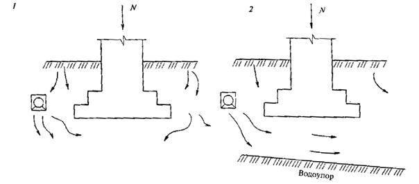 Ленточный фундамент — расчёт и строительство своими руками.