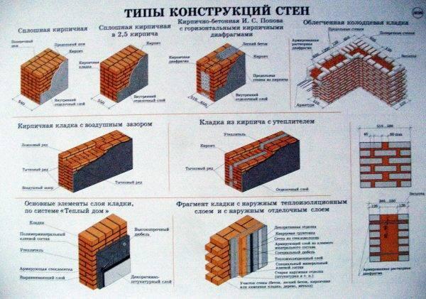 Толщина кирпичной стены: наружной, внутренней, несущей