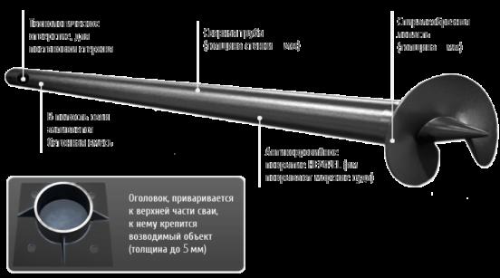 Винтовые сваи: плюсы и минусы изделия, область применения