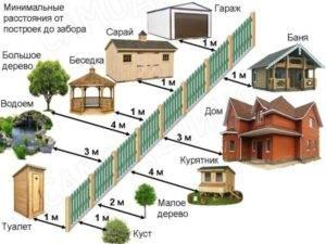 Расстояние от дома до забора: правила строительства и какие нормы для отступов