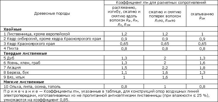 Куб щебня: вес, плотность и их разновидности