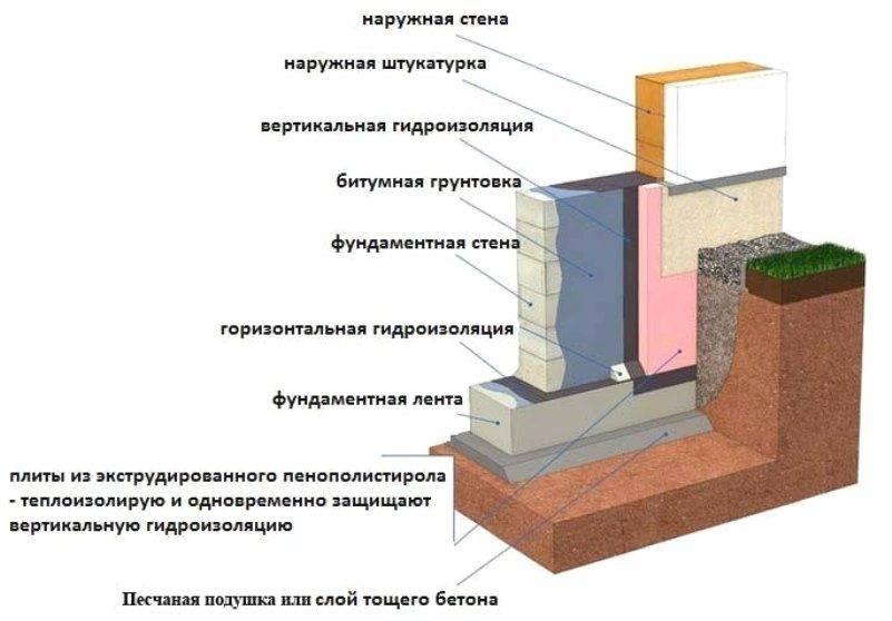 Следует сделать между фундаментом и стеной слой горизонтальной гидроизоляции? - блог о строительстве