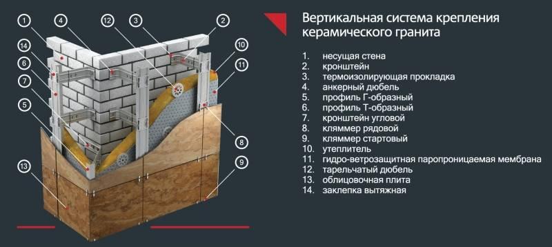 Облицовка цоколя плиткой: пошаговая технология отделки