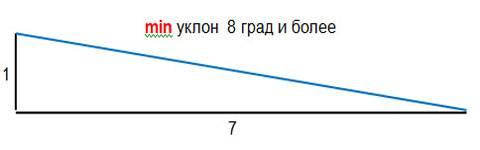Угол наклона односкатной крыши: минимальный уклон, какой должен быть, как рассчитать скат