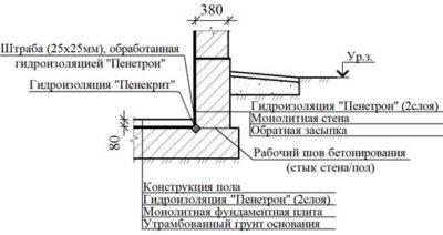 Недорогой и быстрый способ: оклеечная гидроизоляция фундамента