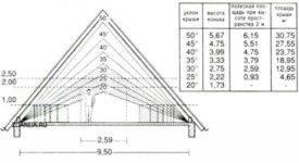 Угол наклона крыши: минимальный и оптимальный уклон плоской и скатной кровли в процентах и градусах снип