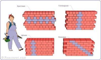 Сколько в кубе кирпича: формулы и таблица расчета