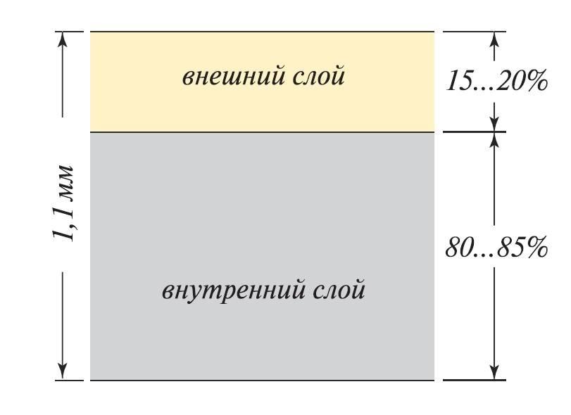 Какие размеры у сайдинга: длина и ширина панелей и комплектующих к нему