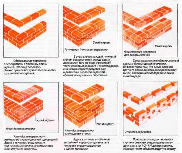 Прайс-лист на строительство. строительство домов, цена