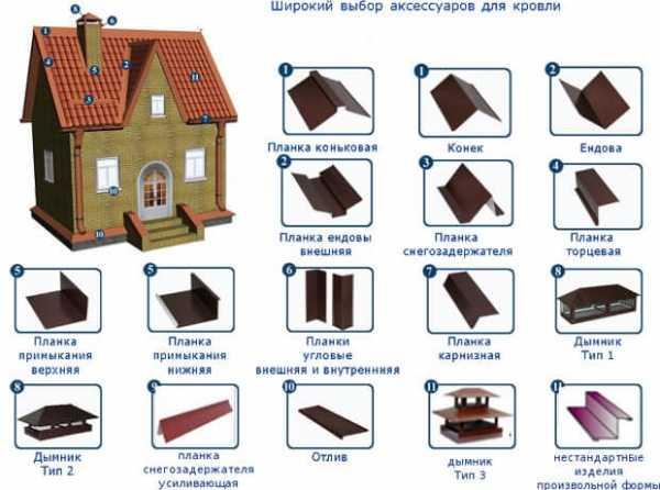 Капельник для крыши: установка планки на кровле, размеры и монтаж карнизного отвода конденсата