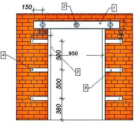 Как сделать проем в кирпичной стене