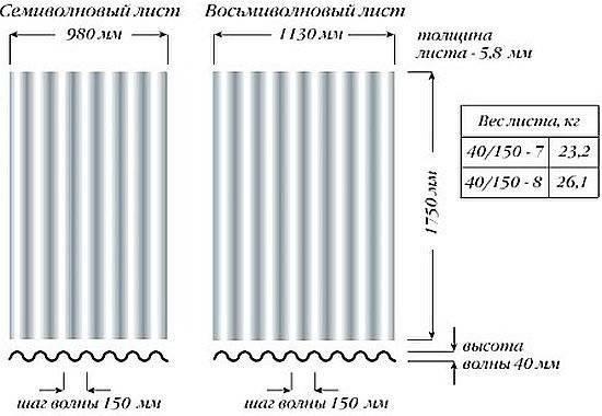 Волновой шифер - размеры листа, цена и вес 6, 7 и 8 волнового материала
