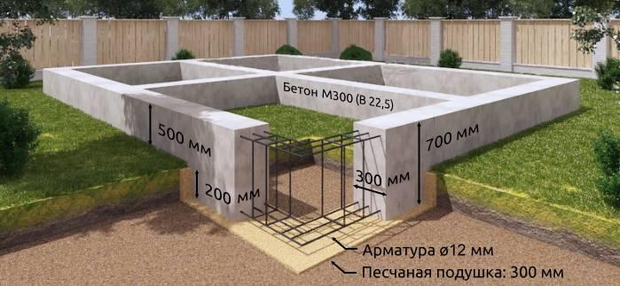 Особенности конструкции и рекомендации по возведению плитного фундамента для дома из газобетона