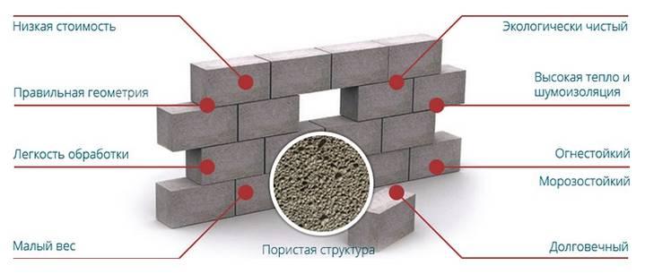 Какой пеноблок лучше для строительства дома: выбираем с умом. какие пеноблоки лучше для строительства стен дома: советы эксперта