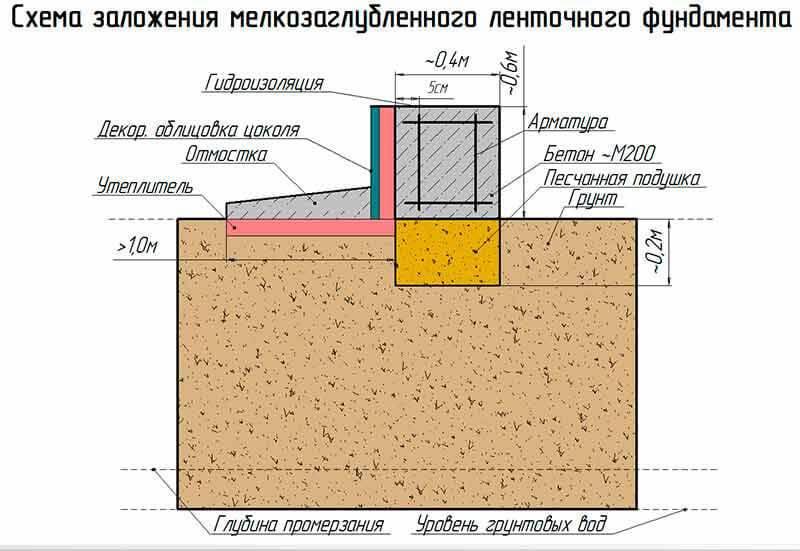 Мелкозаглублённый ленточный фундамент на пучинистых грунтах