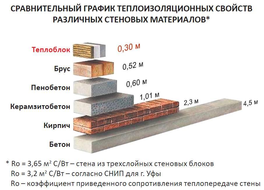 Стандартный размер пеноблока и расчет количества для строительства дома