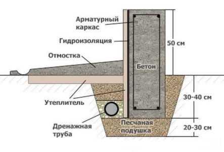 Дренаж мелкозаглубленного ленточного фундамента: виды, определение углов и подготовка трашеи