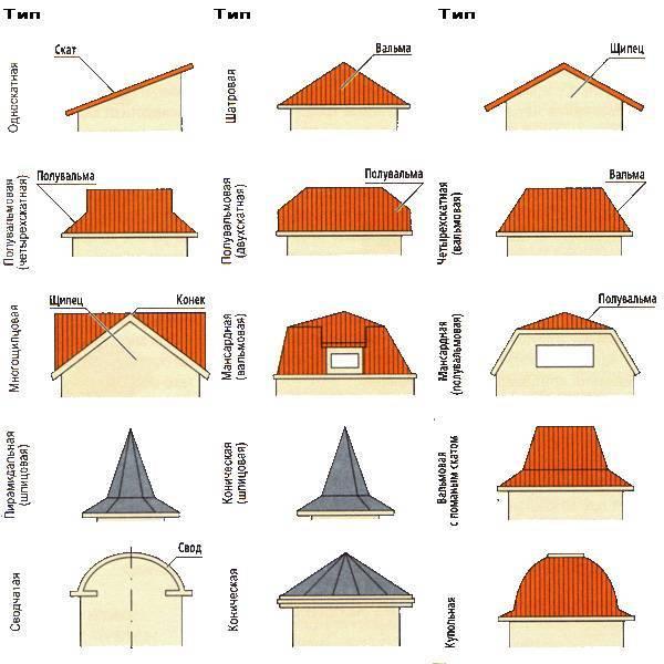 Строительный вопрос: что лучше — односкатная или двухскатная крыша?