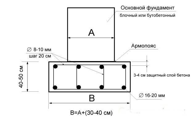 Армопояс в доме из газобетона: устройство монолитного пояса при строительстве