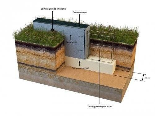 Как построить сарай: выбор места, материалов и планировки, этапы монтажа, сравнение цен