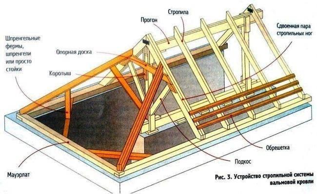 Вальмовая крыша дома своими руками - строительство и ремонт