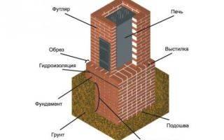 Особенности разработки котлована под фундамент