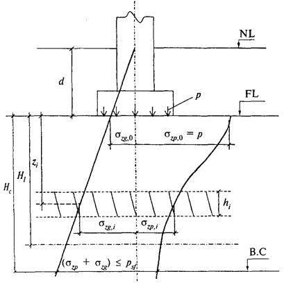 Проектируем вместе монолитный ленточный фундамент: схема и расчёт