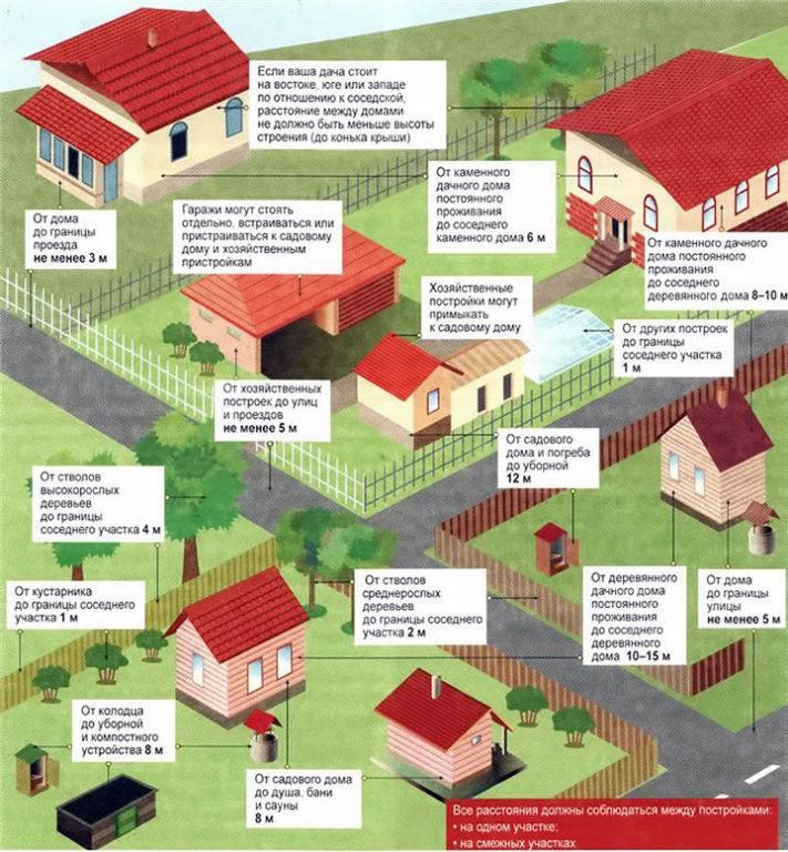 Земли населенных пунктов: виды разрешенного использования участков категории знп